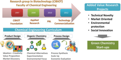 Applied research in biotechnology as a source of