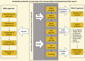 Application Of Environmental And Hazard Assessment Methodologies Towards The Sustainable Production Of Crude Palm Oil In North Colombia Sciencedirect Get the basics on identifying hazards, risk assessment, and control measures. hazard assessment methodologies