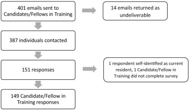 The perceptions of gynecologic oncology fellows on readiness