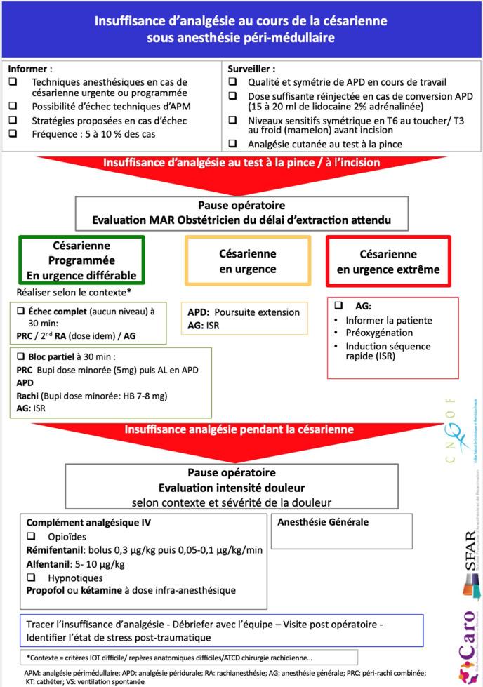 Actualites En Anesthesie Locoregionale Pour Cesarienne Sciencedirect
