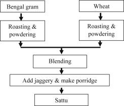 Traditional and ayurvedic foods of Indian origin - ScienceDirect