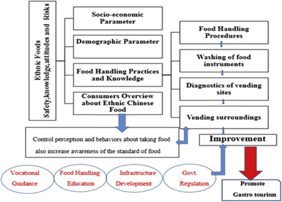 Urban street vending practices: an investigation of ethnic