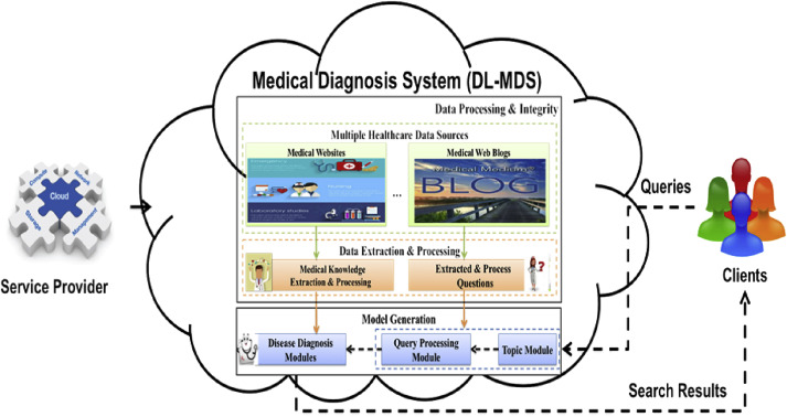 Explainable deep learning based medical diagnostic system