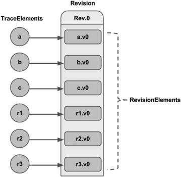 Rogue behavior detection in NoSQL graph databases