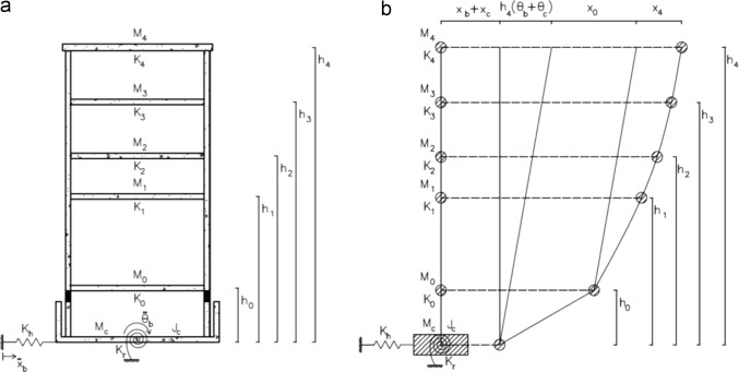 Seismic isolation of buildings for power stations