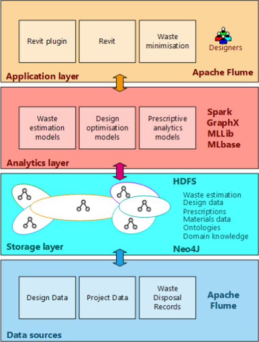 Download full-size image. Fig. 6. Big Data architecture for construction  waste ... 24367db0d4