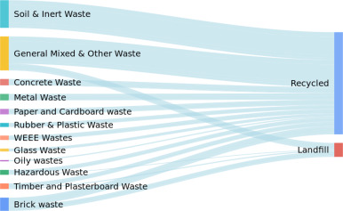 Big data architecture for construction waste analytics (CWA): A