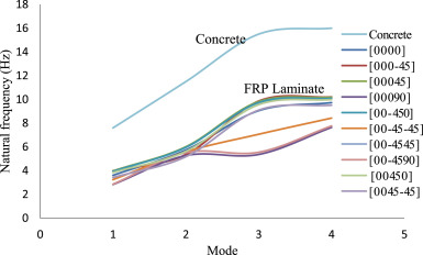 The effect of laminate stacking sequence and fiber