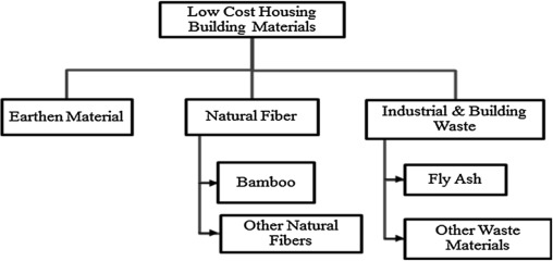 The methods of using low cost housing techniques in India