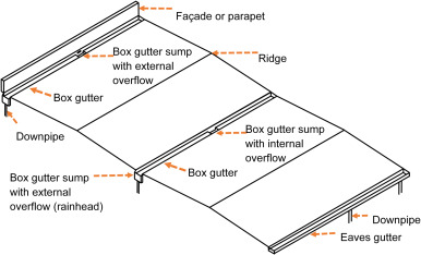 Comparing empirical water depth observations of a box gutter