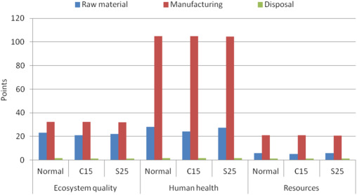 A study on environmental and economic impacts of using waste
