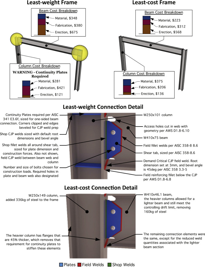 An analytical method to estimate the total installed cost of ...