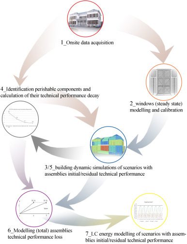 Life cycle operating energy saving from windows retrofitting in