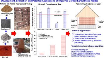 Development, engineering properties and potential