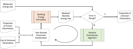 Application of BEM and using BIM database for BEM: A review