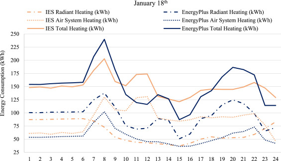 Comparison of EnergyPlus and IES to model a complex