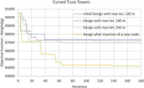 Structural optimization employing isogeometric tools in