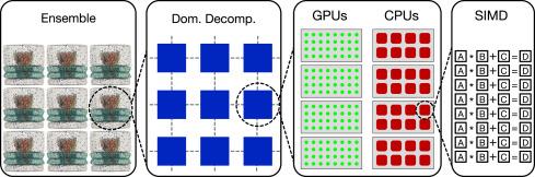 GROMACS: High performance molecular simulations through