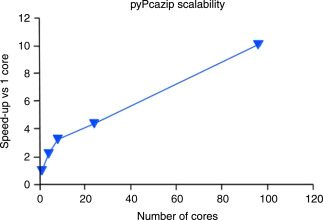 pyPcazip: A PCA-based toolkit for compression and analysis