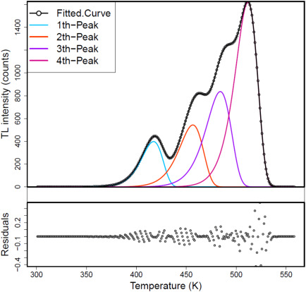 tgcd: An R package for analyzing thermoluminescence glow