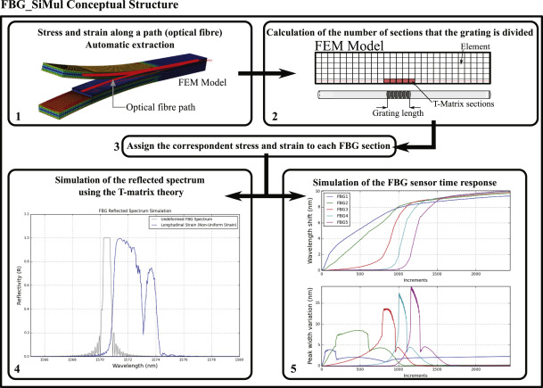 FBG_SiMul V1 0: Fibre Bragg grating signal simulation tool