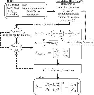 FBG_SiMul V1 0: Fibre Bragg grating signal simulation tool for