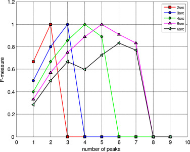 SRC_Num_TDOA: Multiple speech sources' number and their TDOA