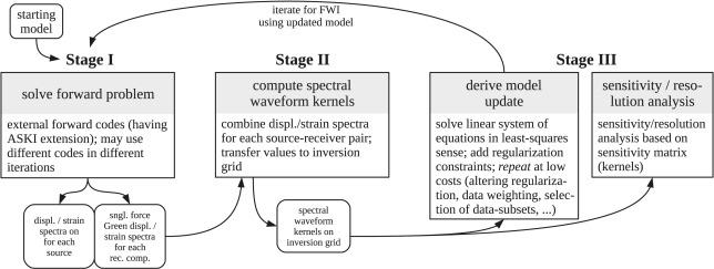 ASKI: A modular toolbox for scattering-integral-based