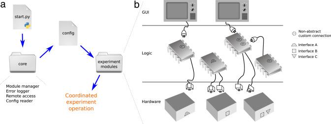 Qudi: A modular python suite for experiment control and data