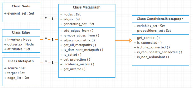 MGtoolkit: A python package for implementing metagraphs - ScienceDirect