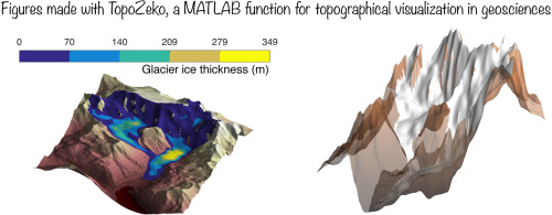 TopoZeko: A MATLAB function for 3-D and 4-D topographical