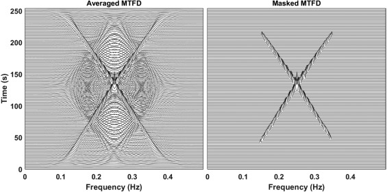 Multisensor Time–Frequency Signal Processing MATLAB package
