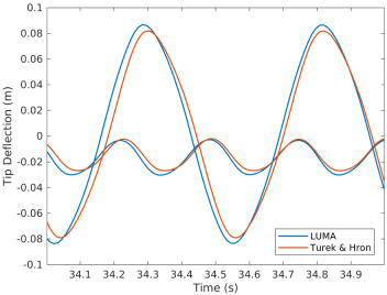LUMA: A many-core, Fluid–Structure Interaction solver based