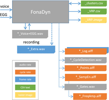 FonaDyn — A system for real-time analysis of the