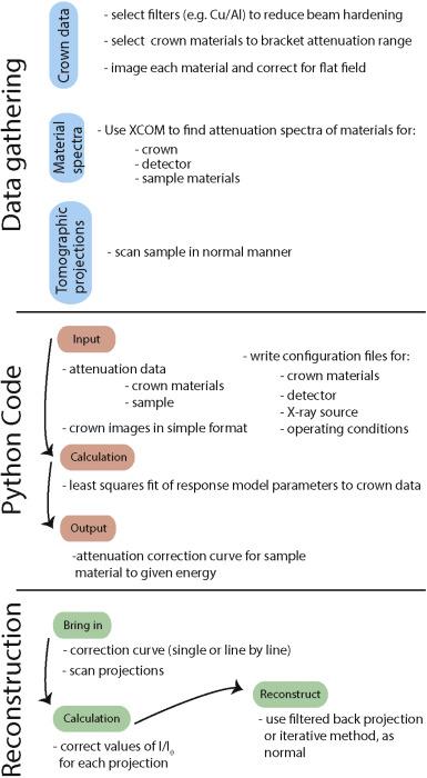 Enabling three-dimensional densitometric measurements using