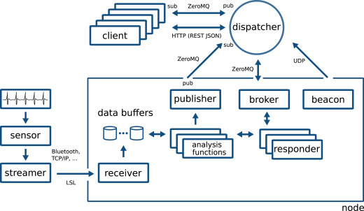 MIDAS: Open-source framework for distributed online analysis