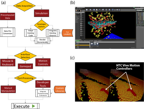 Game-Engine-Assisted Research platform for Scientific computing