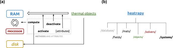 Heatrapy: A flexible Python framework for computing dynamic