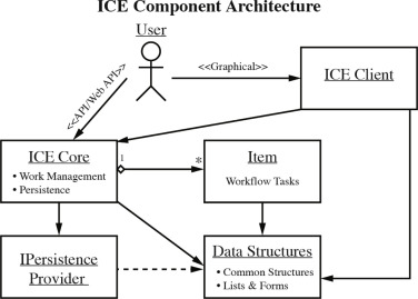 The eclipse integrated computational environment - ScienceDirect