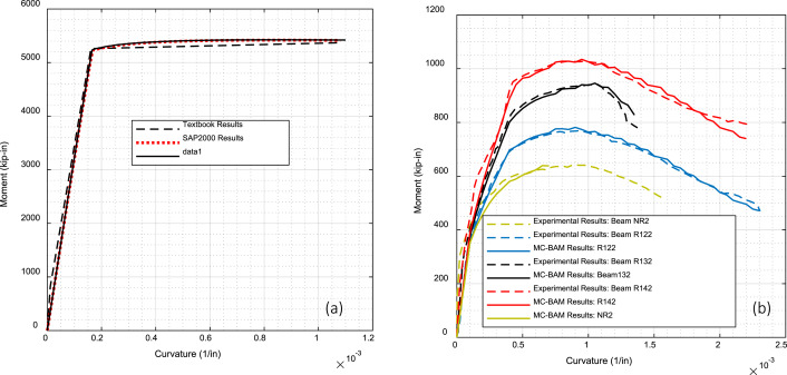 MC-BAM: Moment–curvature analysis for beams with advanced