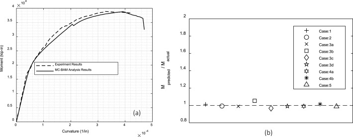MC-BAM: Moment–curvature analysis for beams with advanced materials