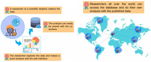 spot: Open Source framework for scientific data repository and
