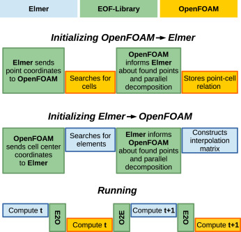 EOF-Library: Open-source Elmer FEM and OpenFOAM coupler for