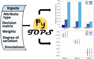 PyTOPS: A Python based tool for TOPSIS - ScienceDirect