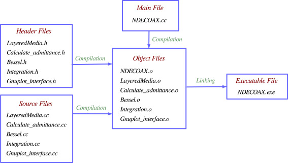 NDECOAX: A software package for nondestructive evaluation of