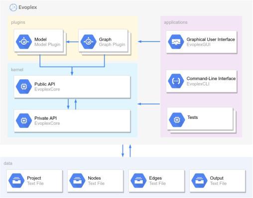 Evoplex: A platform for agent-based modeling on networks