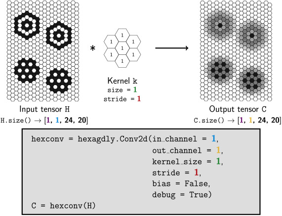 HexagDLy—Processing hexagonally sampled data with CNNs in PyTorch