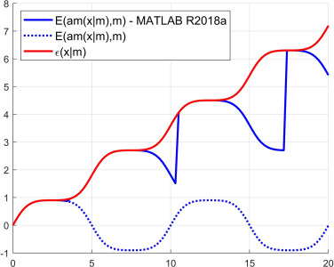 Elfun18 – A collection of MATLAB functions for the