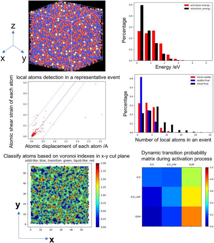 ART_data_analyzer: Automating parallelized computations to