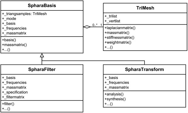 SpharaPy: A Python toolbox for spatial harmonic analysis of